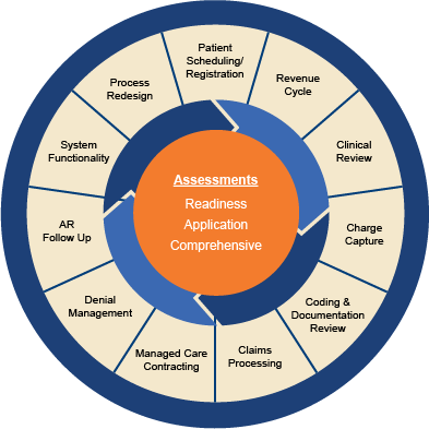 Assessment Graphic