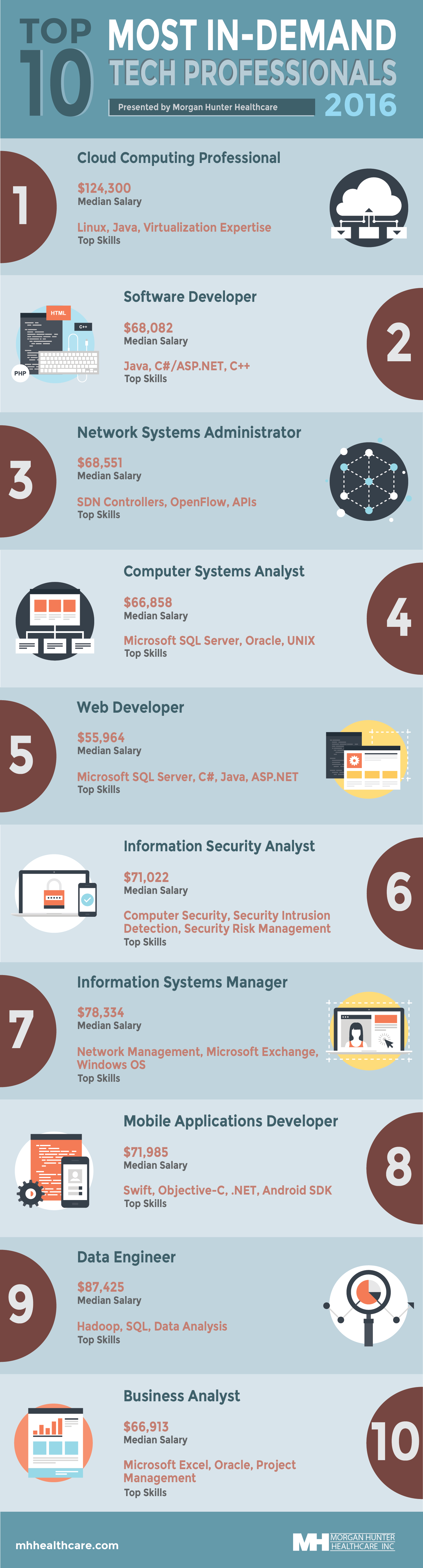 Infographic - IT jobs MHHC version